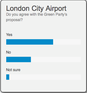 """Poll showing twice as many yes as no votes to the question """"London City Airport. Do you agree with the Green Party's proposal?"""""""