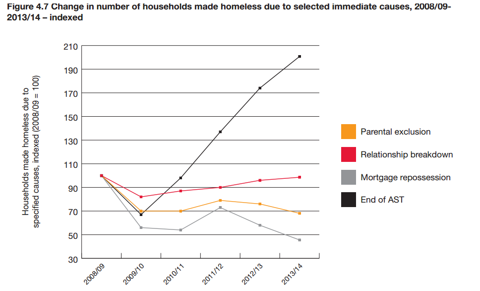 Crisis - cause of homelessness