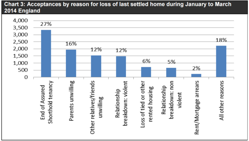 gov figures homeless Q1 2014