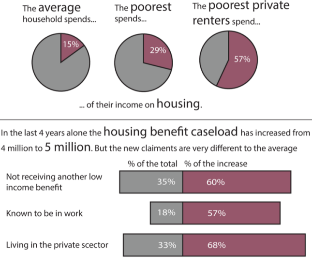 Statistics from NPI research - poorest private renters pay 57% of earnings in rent
