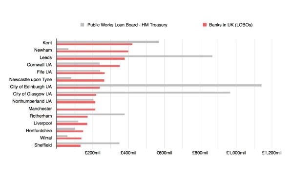 uk-pwlb-vs-lobo-debt